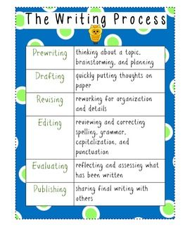 Display the six stages of the writing process, with this FREEBIE: -prewriting -drafting -revising -editing -evaluating -publishing Thanks for checking out my products:)