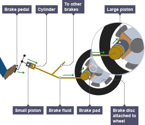 25 best ideas about car brake system on pinterest auto brake repair car brake repair and. Black Bedroom Furniture Sets. Home Design Ideas