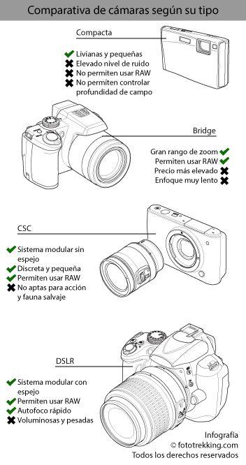 No existe la cámara ideal para toda situación, todos los tipos: Compacta, Bridge, CSC o DSLR tienen limitaciones y se adecuarán para cosas específicas