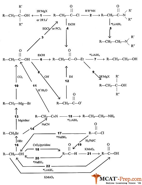 organic chemistry mechanisms/reactions summary Organic Chemistry is awesome! - Enjoy some Peruvian Chocolate today! Hand made where the beans are grown. Woman owned and run company! From the Amazon, available on Amazon http://www.amazon.com/gp/product/B00725K254