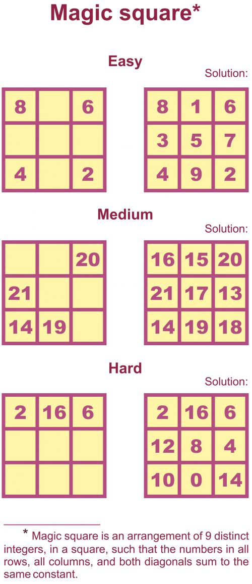 Magic square is a logic and math game that is great for advanced elementary students to adults! Similar to Sudoku in that