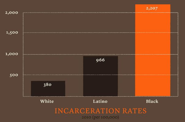 race and empathy understanding incarceration disparities Race and racisms: a critical approach engages students in significant questions related to racial dynamics in the  understanding racial inequality today: socio.