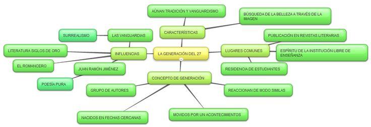 Mapa conceptual de la generacion del 27
