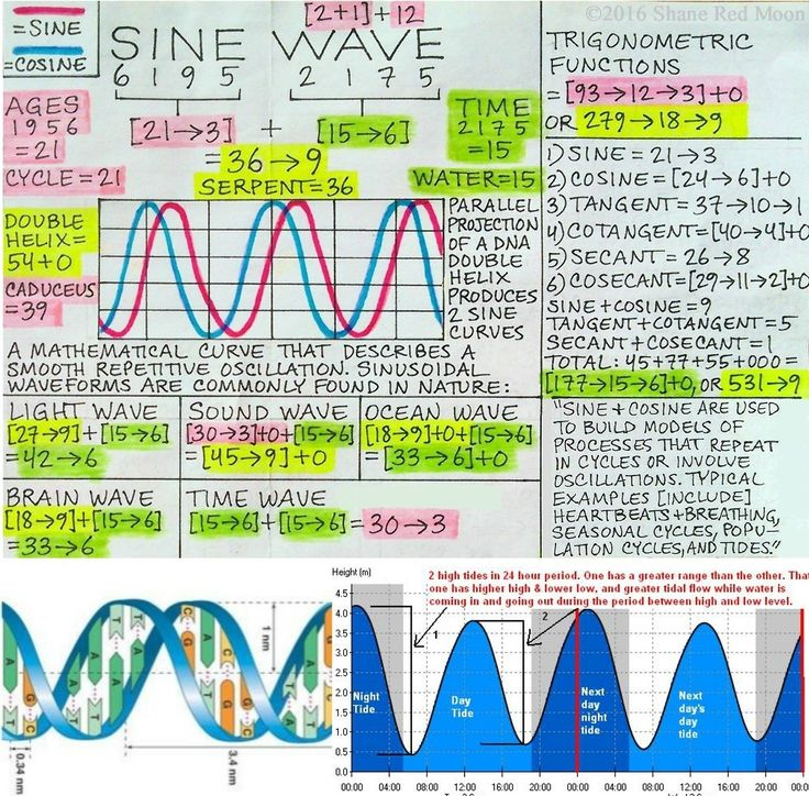 """Sine Wave [7/30/16] The tetrad of 1, 5, 6, and 9, which has a sum of 21, appears in contexts such as the Planck scale and a triad of Greek words which are all translated as """"life"""" [Zoe (Spiritual Life Force: [10 –> 1]+0) + Psuche (Individual..."""