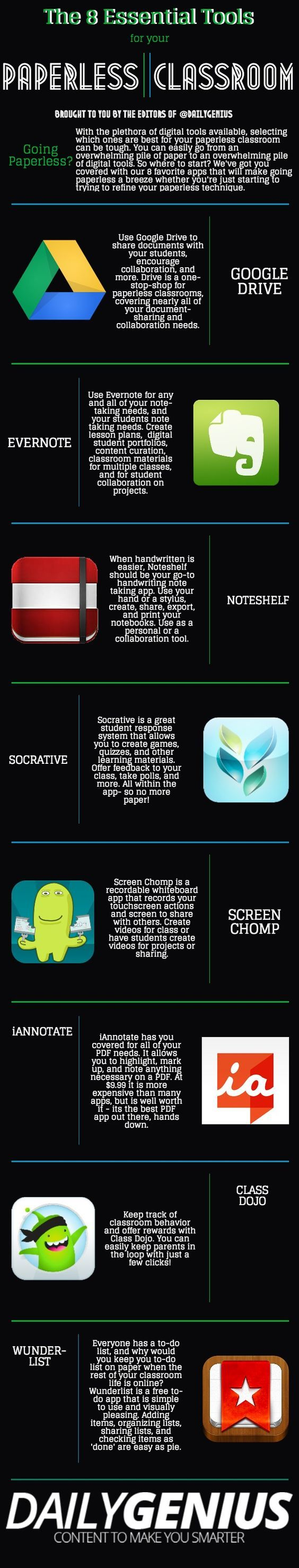 For teachers wanting to go paperless, here is a great list of the tools you'll need to become completely digital!