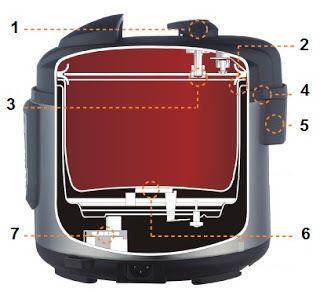 Pressure Cooker Review: Instant Pot 6-in-1 Electric – Very Good | hip pressure cooking
