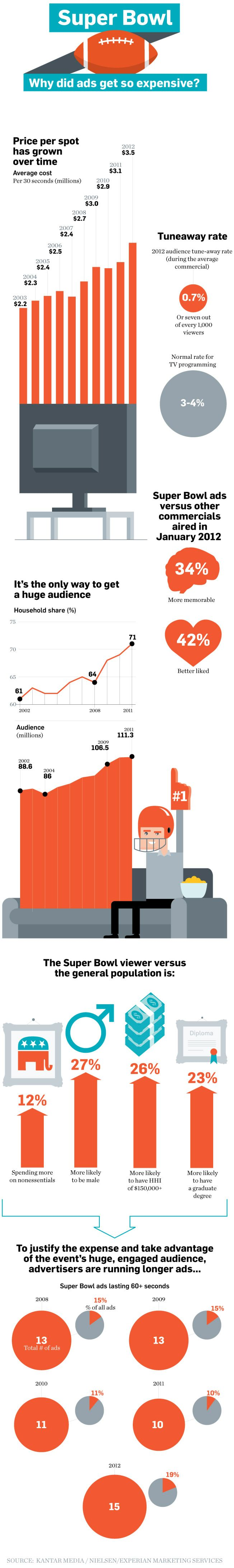 Data Points: Ad Play | Adweek    The price of a Super Bowl spot keeps going up, but advertisers keep paying