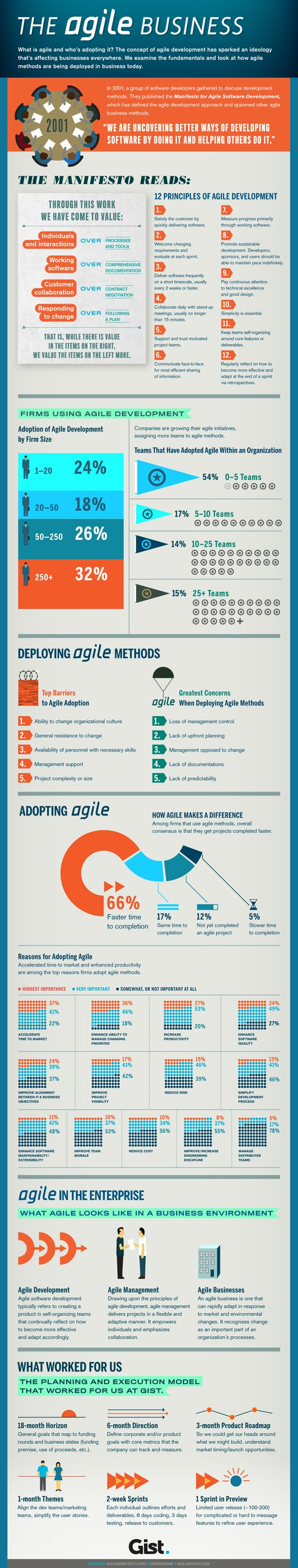 From Agile Software Development to Agile Management ...