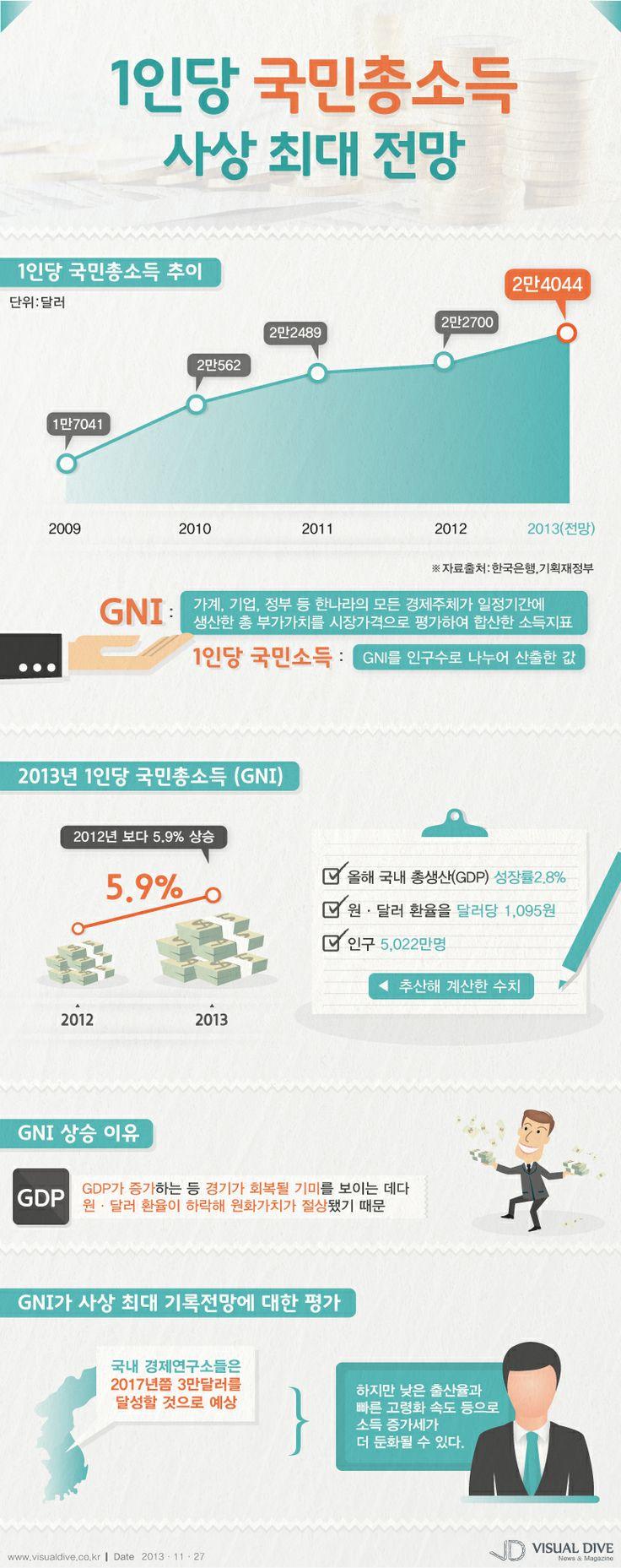 [Infographic] 2013 1인당 국민총소득(GNI)에 관한 인포그래픽