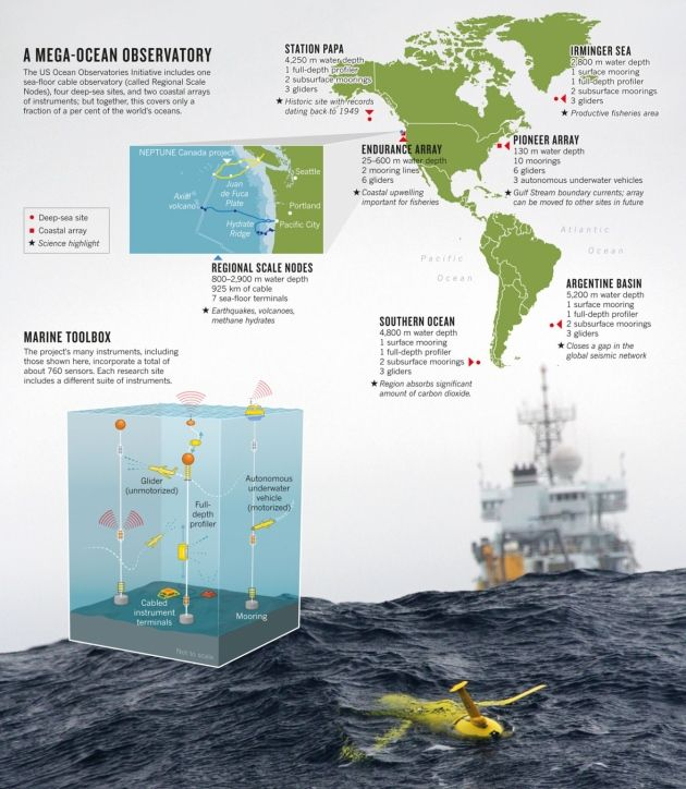 Marine science: Oceanography's billion-dollar baby : Nature News & Comment