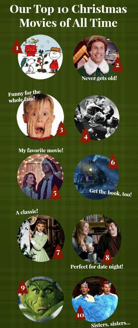 Top 10 Christmas Movies of All Time Vánoce