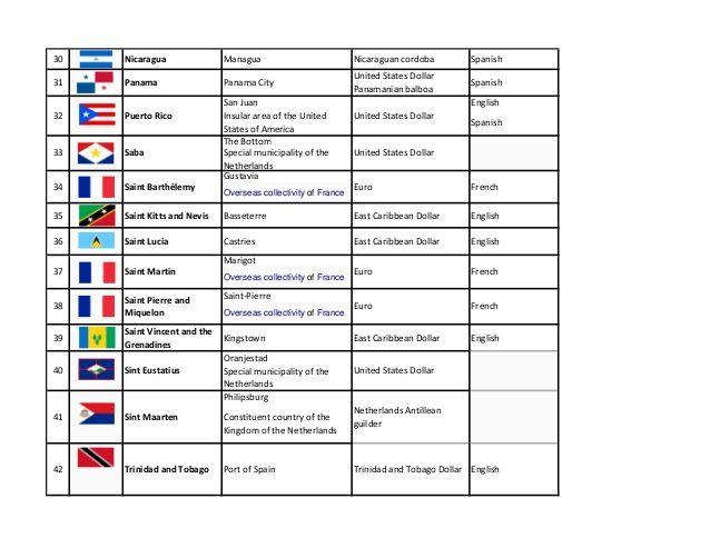 North American Countries And Their Language Capital Currency Port Of Spain Trinidad Nicaragua Managua Panama City Panama