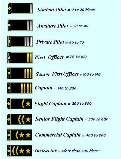 Pilot's - Thomas Cook Virtual
