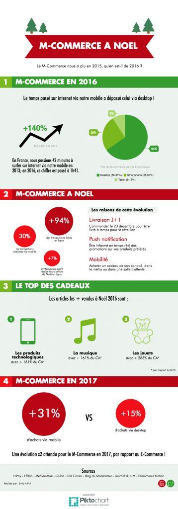 Infographie M-Commerce Noël 2016
