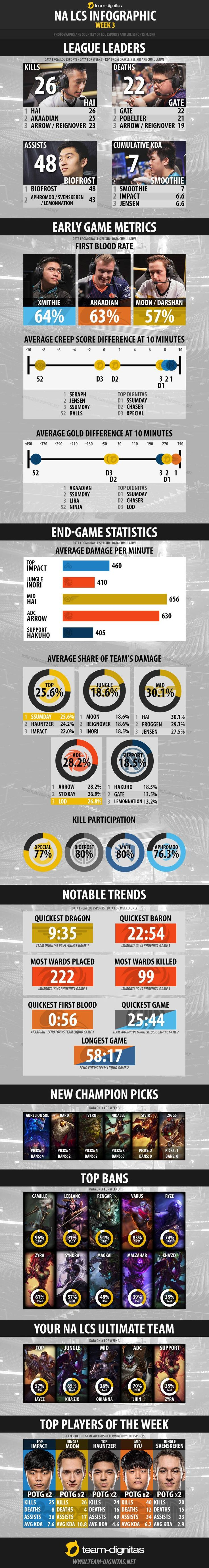 NA LCS Spring Split Infographic - Week 3 http://imgur.com/a/lLbvl #games #LeagueOfLegends #esports #lol #riot #Worlds #gaming