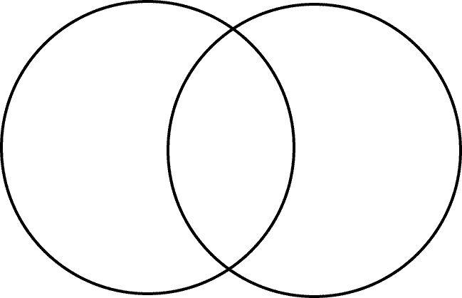 venn diagram generator | Venn diagram template, Blank venn ...