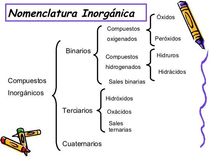 Normas De Nomenclatura Según La Iupac Para Compuestos Inorgánicos Nomenclatura Química Nomenclatura Compuesto Inorgánico