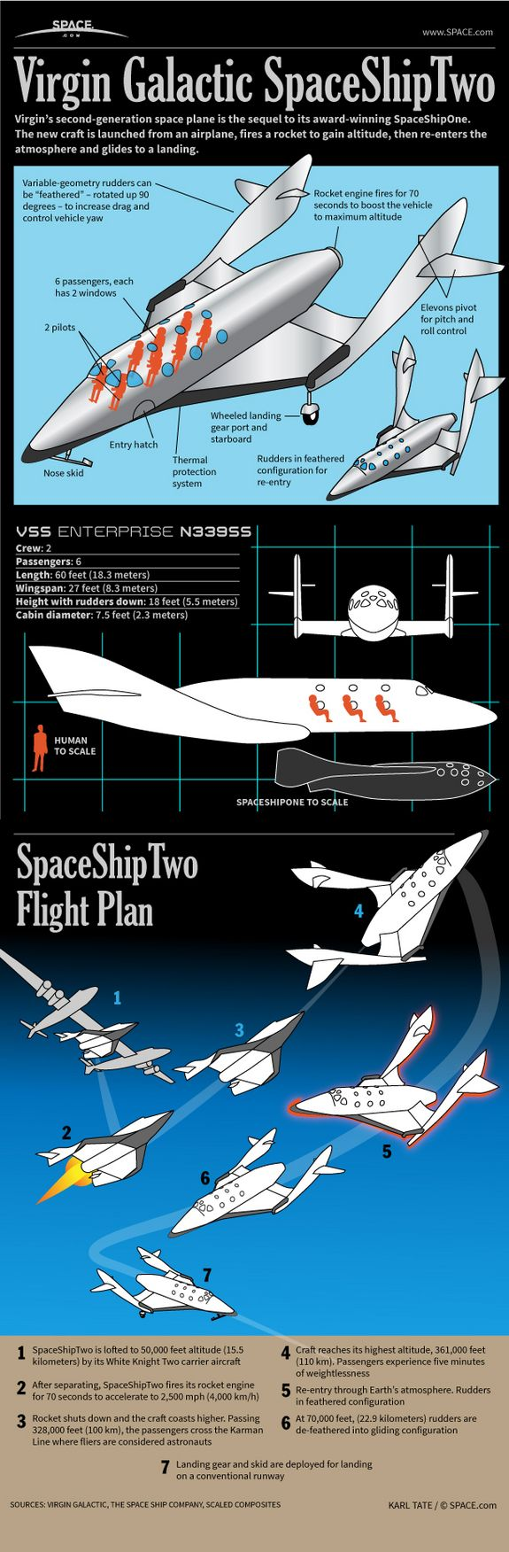 Virgin Galactic's SpaceShipTwo: It will carry six passengers up past 328,000 feet altitude (100 kilometers), the point where astronaut wings are awarded. The new craft is launched from an airplane, fires a rocket to gain altitude, then re-enters the atmosphere and glides to a landing.