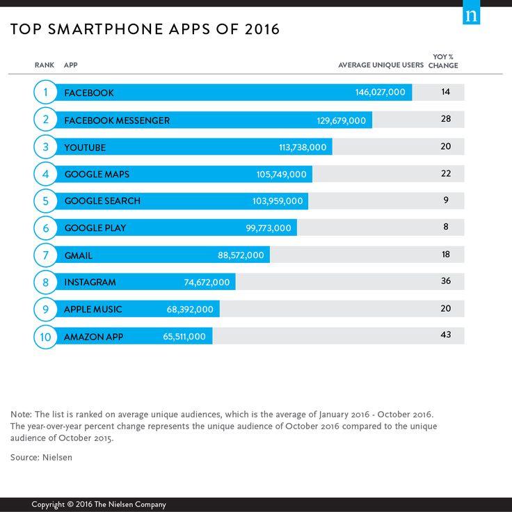Top smartphone apps of 2016
