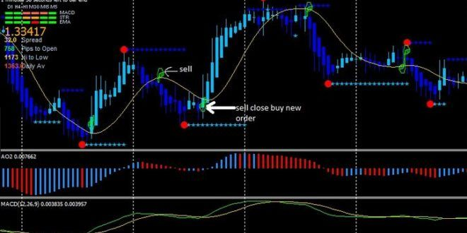 5 Best Forex Mt4 Indicators For 2020 Download Free With Images