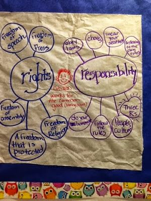 This would be fun to make with your students because you could let the kids have input on what they believe rights are versus responsibility. This could be done with many different topics also. This puts the students in control and can include many different ideas.