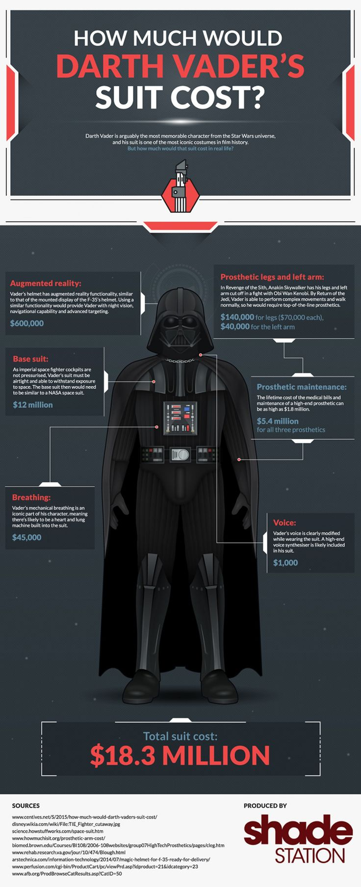 Here's how much Darth Vader's suit would cost in real life.