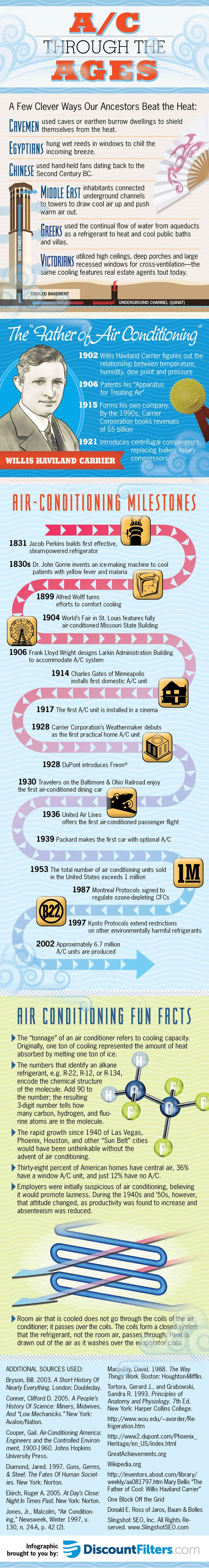 Beat the Heat with an A/C History Lesson