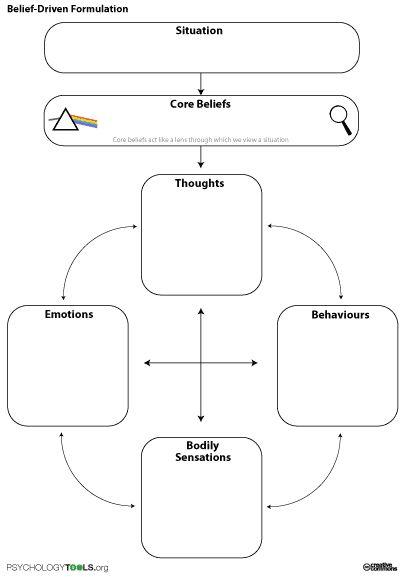 Belief Driven Formulation