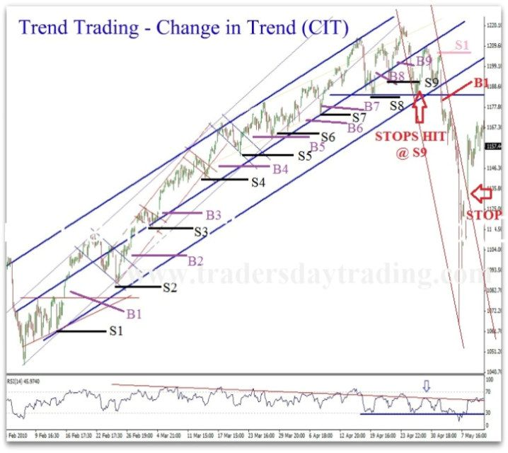 Sample Trend Analysis Stock Trend Analysis Trading Strategy The