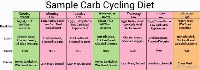 Carb Cycling, so what is it? The Wikipedia defines Carb cycling as A cyclic ketogenic diet (or carb-cycling) is a low-carbohydrate die...