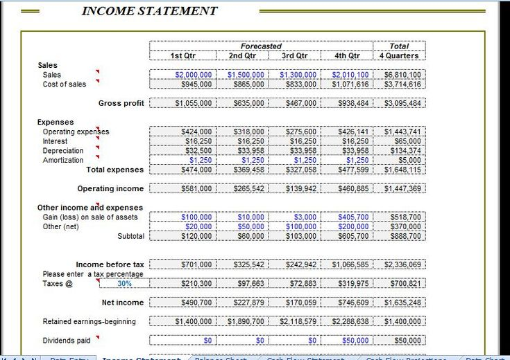 A Corporate Analysis Balance Sheet is a very convenient tool to calculate the three main sorts of financial accounts which includes; balance sheet, income statement and cash flows. All of these statements are very crucial in deciding the future of the company.