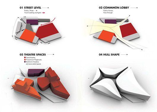 Concept architecture design concepts and concept diagram for Architectural concepts explained