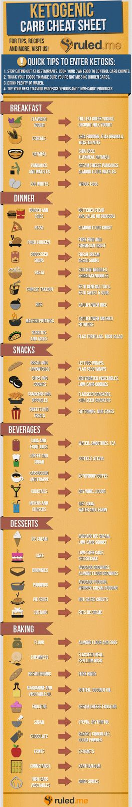 Boszorkánykonyha: Ketogén étrend: amit ne egyél