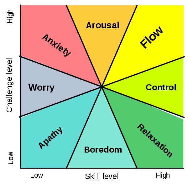 Flow (psychology) - Wikipedia