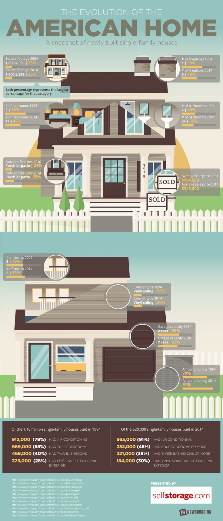 The Evolution of the American Home [INFOGRAPHIC]