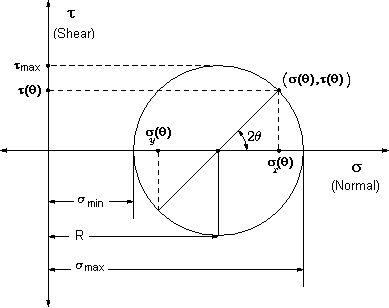 Mohrs_circle.png (389×308)