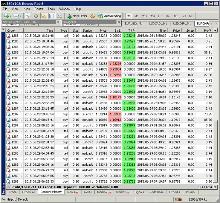 Best time forex scalping