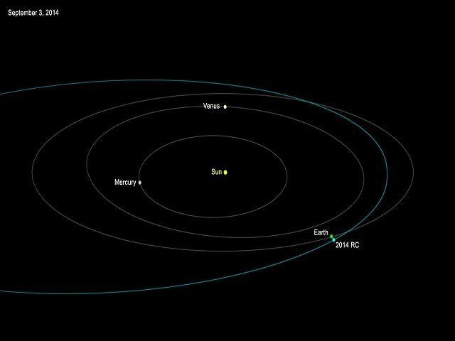 Asteroide Pasará Cerca De La Tierra Este Fin De Semana