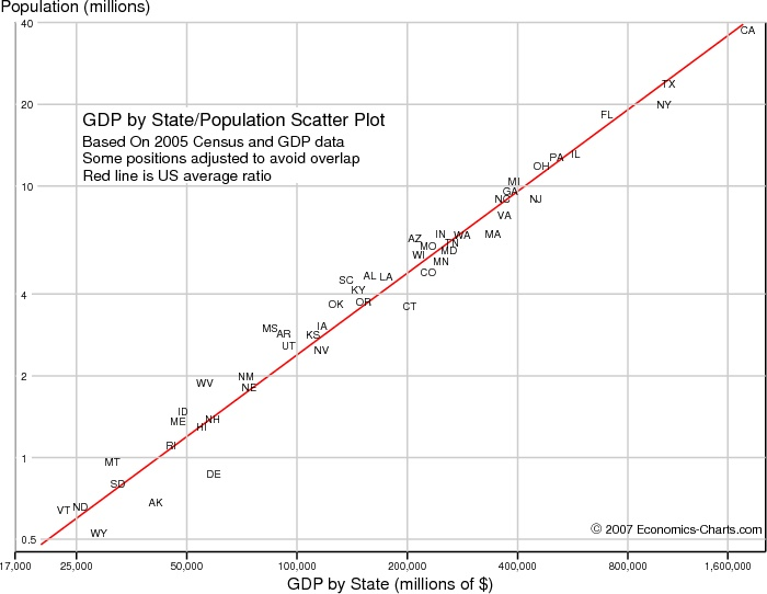 Real world scatter plot example (GDP and population in 2005)