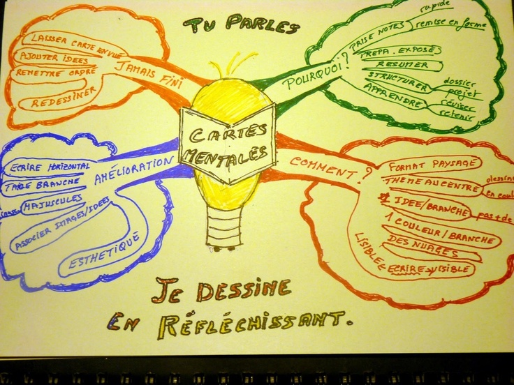 Au lieu d'apprendre ton cours ligne par ligne - si tu le dessinais intelligemment? La carte mentale #mindmap