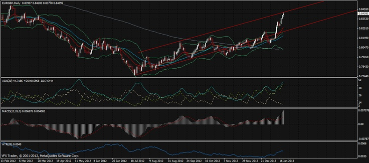'Vantage FX   All eyes on BoJ today   22nd January 2013'    #forex #analysis