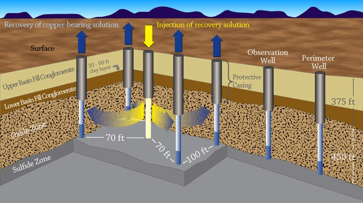 Insitu leaching of copper coming to Arizona Envisioning