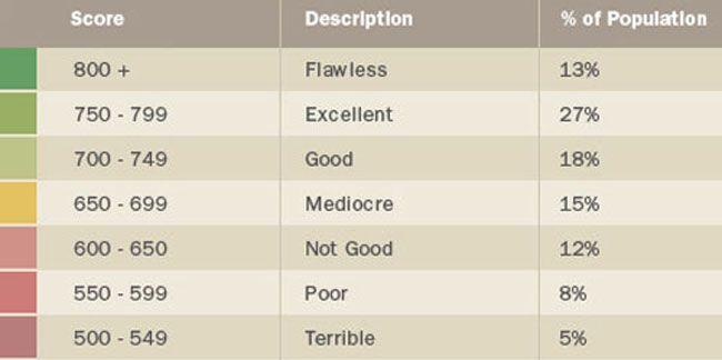Credit Score Range – What Is A Good Credit Score? - Gajizmo