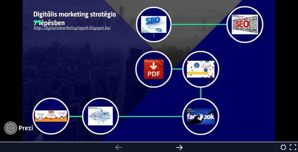 Digitális marketing stratégia lépésről lépésre #prezi #bemutató