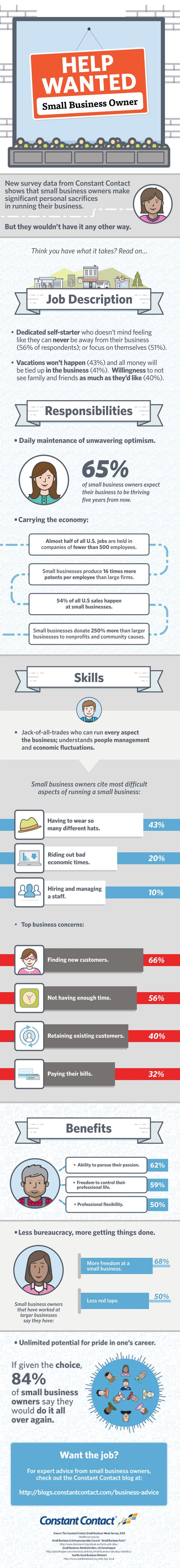 Celebrating National Small Business Week What It Takes to Be a Small-Business Owner (Infographic) Small business success tips #success