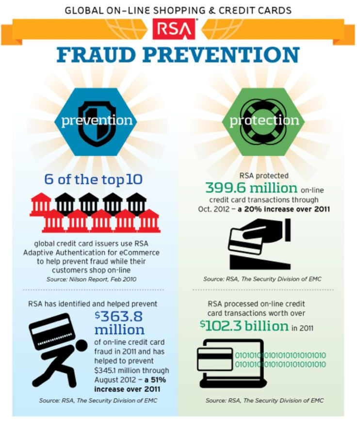 credit card security history