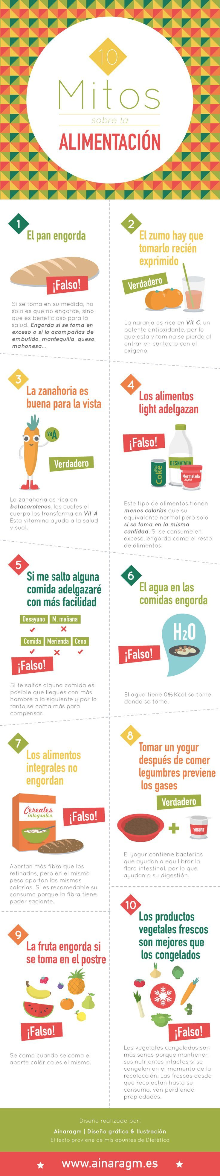 10 mitos sobre la alimentación que no puedes perderte #alimentación #mitos http://www.avanxel.com/blog-de-aparatologia-estetica/176-10-mitos-sobre-la-alimentacion-que-no-puedes-perderte.html