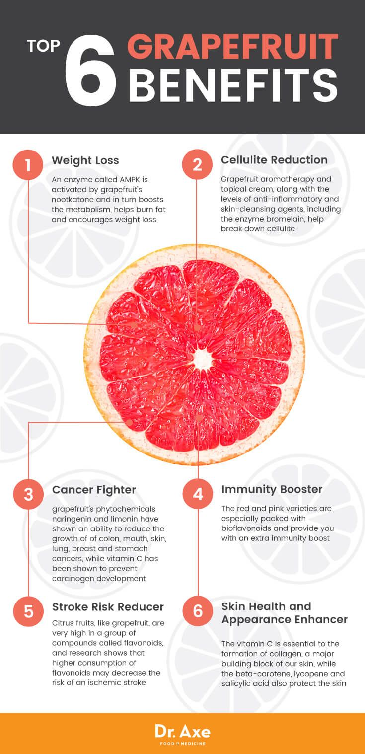 Top six grapefruit benefits - Dr. Axe Grapefruit juice is more effective than the sibutramine and also protects your neurotransmitters.