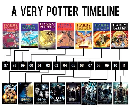 Harry Potter book and film timeline. I read the first book the week I saw the first movie in theaters. I've been hooked ever since. The story of my childhood.