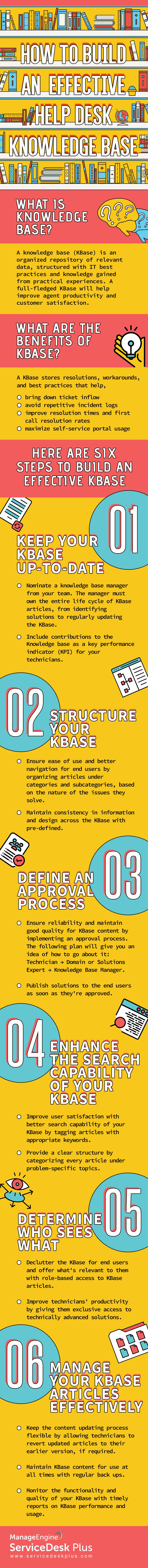 How to Build an Effective Help Desk Knowledge Base Infographic - http://elearninginfographics.com/build-effective-help-desk-knowledge-base-infographic/